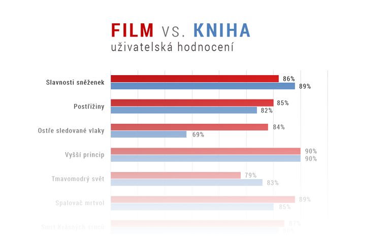 Film vs kniha